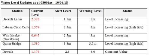 Water Level Updates as at 0800hrs - 10/04/18 Picture: SUPPLIED