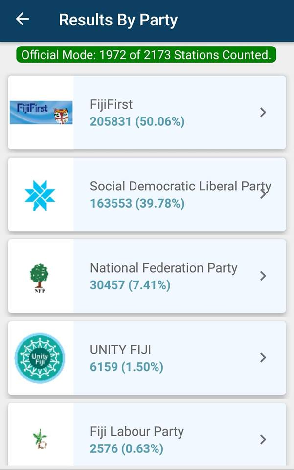 The Fiji Times » 2018 General Election: Final results from